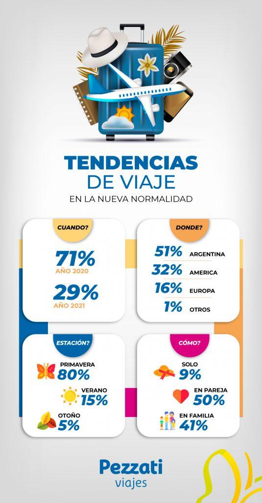 infografia tendencias de viaje argentina